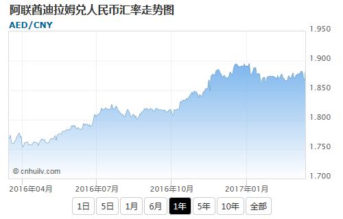 阿联酋迪拉姆兑英镑汇率走势图