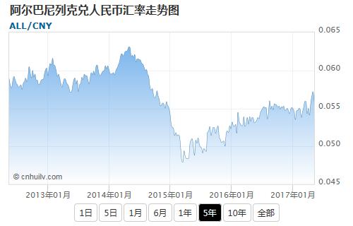 阿尔巴尼列克兑英镑汇率走势图