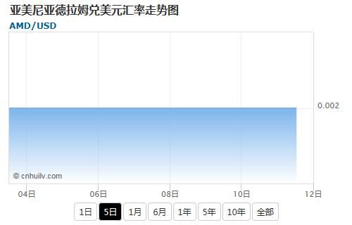 亚美尼亚德拉姆兑韩元汇率走势图