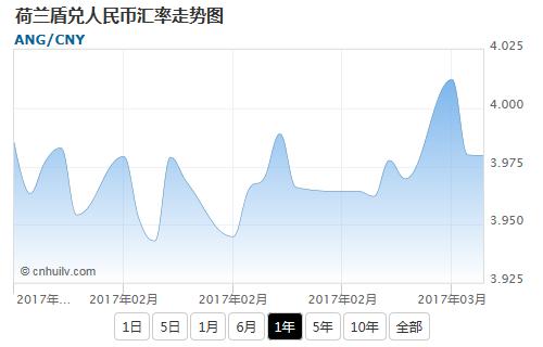 荷兰盾兑日元汇率走势图