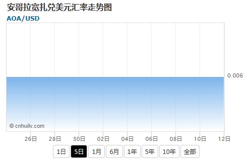 安哥拉宽扎兑智利比索汇率走势图