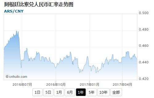 阿根廷比索兑韩元汇率走势图