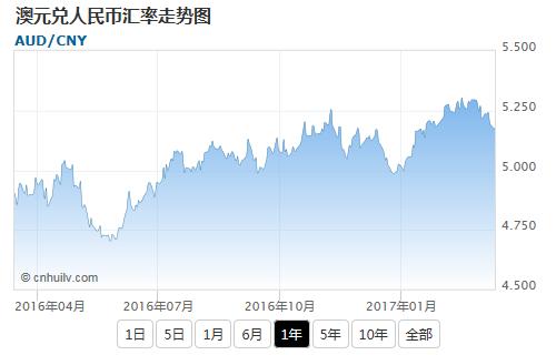 澳元兑中国离岸人民币汇率走势图