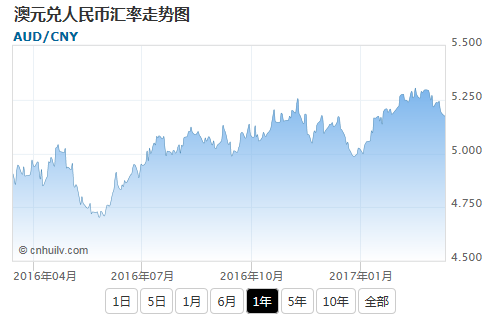 澳元兑毛里求斯卢比汇率走势图