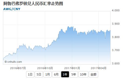 阿鲁巴弗罗林兑日元汇率走势图