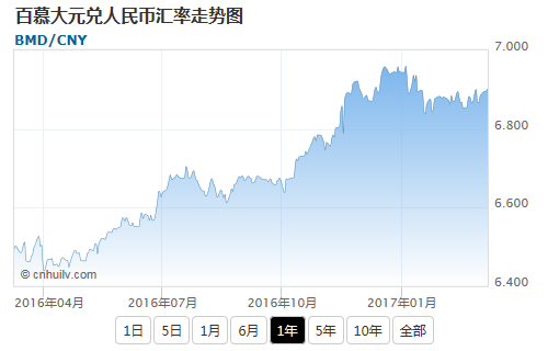 百慕大元兑日元汇率走势图