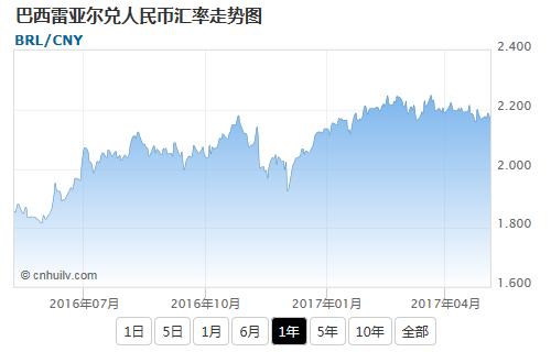 巴西雷亚尔兑日元汇率走势图