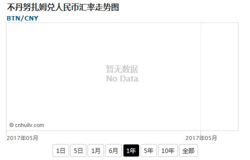 不丹努扎姆兑韩元汇率走势图