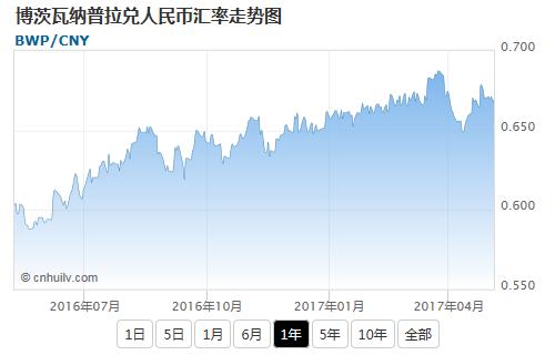 博茨瓦纳普拉兑韩元汇率走势图