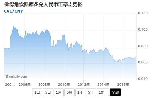 佛得角埃斯库多兑日元汇率走势图