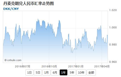 丹麦克朗兑韩元汇率走势图