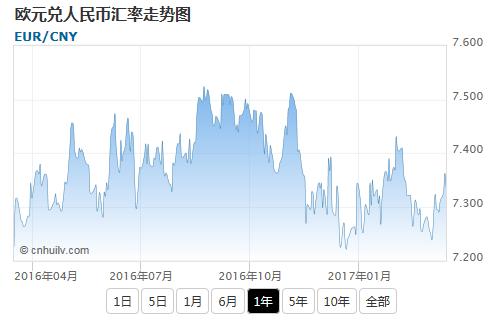 欧元兑捷克克朗汇率走势图