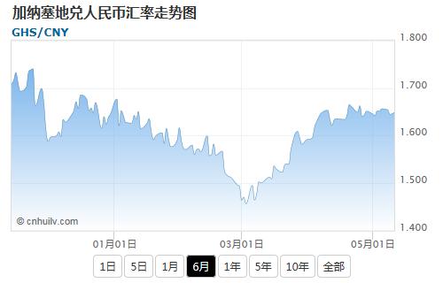 加纳塞地兑欧元汇率走势图