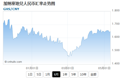 加纳塞地兑日元汇率走势图