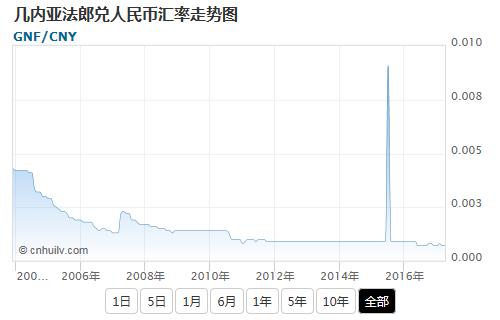 几内亚法郎兑加元汇率走势图