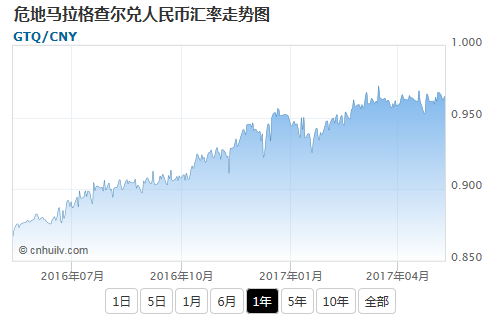 危地马拉格查尔兑日元汇率走势图