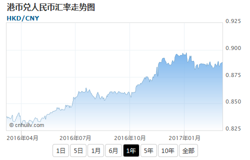 港币兑中非法郎汇率走势图