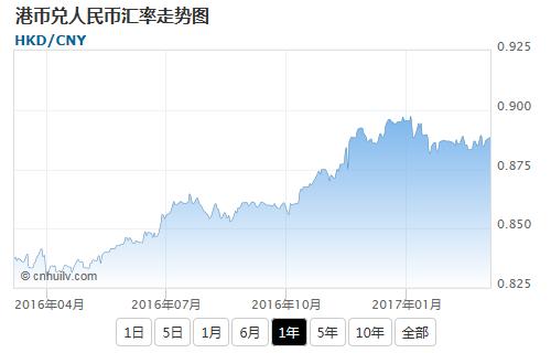 港币兑银价盎司汇率走势图