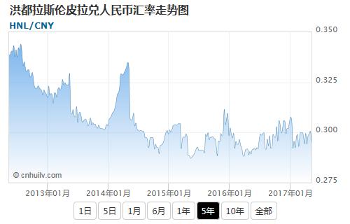 洪都拉斯伦皮拉兑日元汇率走势图