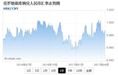 克罗地亚库纳兑日元汇率走势图