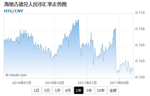 海地古德兑韩元汇率走势图