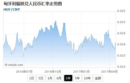 匈牙利福林兑新加坡元汇率走势图