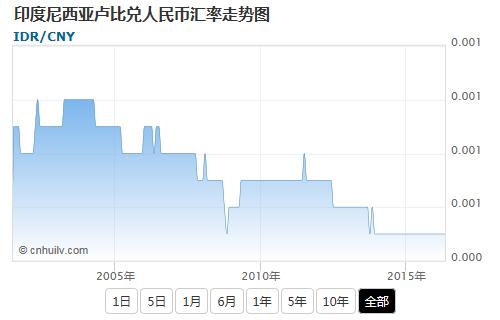 印度尼西亚卢比兑加元汇率走势图