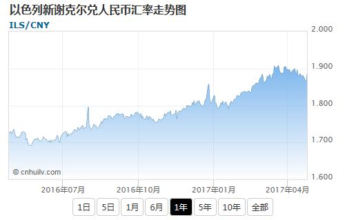 以色列新谢克尔兑加元汇率走势图