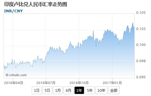 印度卢比兑韩元汇率走势图
