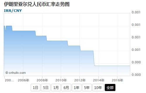 伊朗里亚尔兑港币汇率走势图