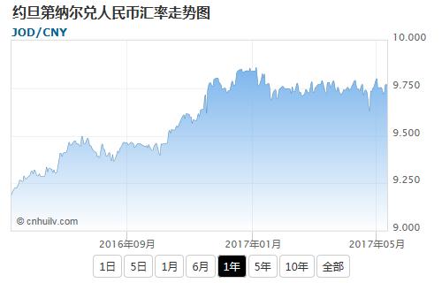 约旦第纳尔兑欧元汇率走势图