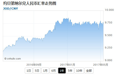 约旦第纳尔兑英镑汇率走势图