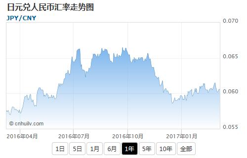 日元兑中国离岸人民币汇率走势图