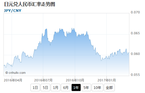 日元兑捷克克朗汇率走势图