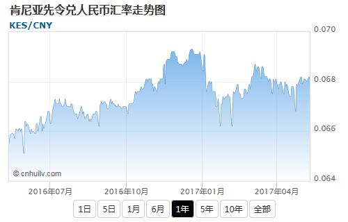 肯尼亚先令兑韩元汇率走势图
