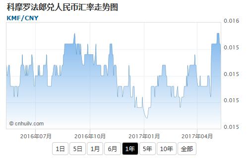 科摩罗法郎兑日元汇率走势图
