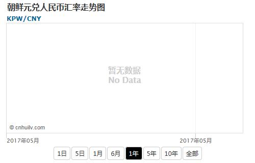 朝鲜元兑港币汇率走势图
