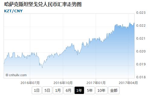哈萨克斯坦坚戈兑韩元汇率走势图