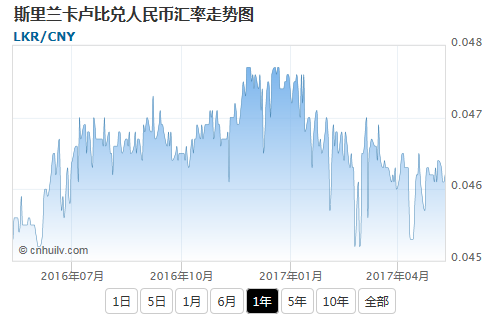 斯里兰卡卢比兑新加坡元汇率走势图