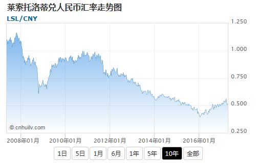 莱索托洛蒂兑韩元汇率走势图