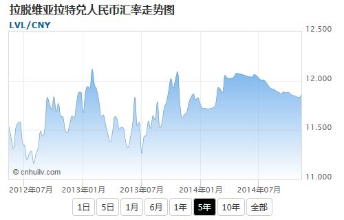 拉脱维亚拉特兑韩元汇率走势图