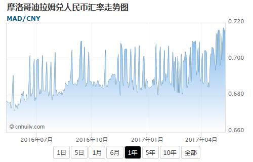 摩洛哥迪拉姆兑日元汇率走势图