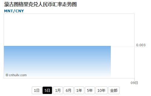 蒙古图格里克兑韩元汇率走势图