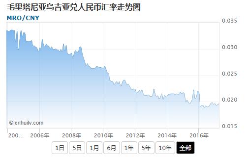 毛里塔尼亚乌吉亚兑美元汇率走势图
