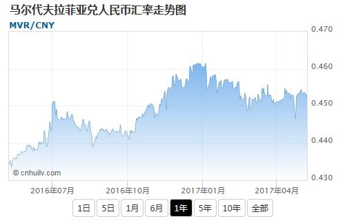 马尔代夫拉菲亚兑印度卢比汇率走势图