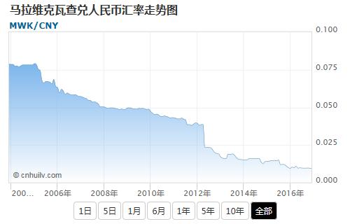 马拉维克瓦查兑美元汇率走势图