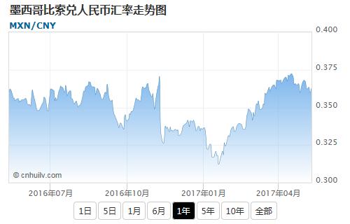 墨西哥比索兑日元汇率走势图