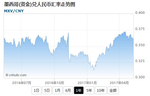 墨西哥(资金)兑日元汇率走势图