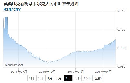 莫桑比克新梅蒂卡尔兑日元汇率走势图