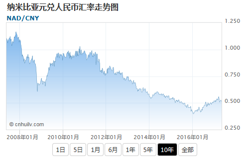纳米比亚元兑美元汇率走势图